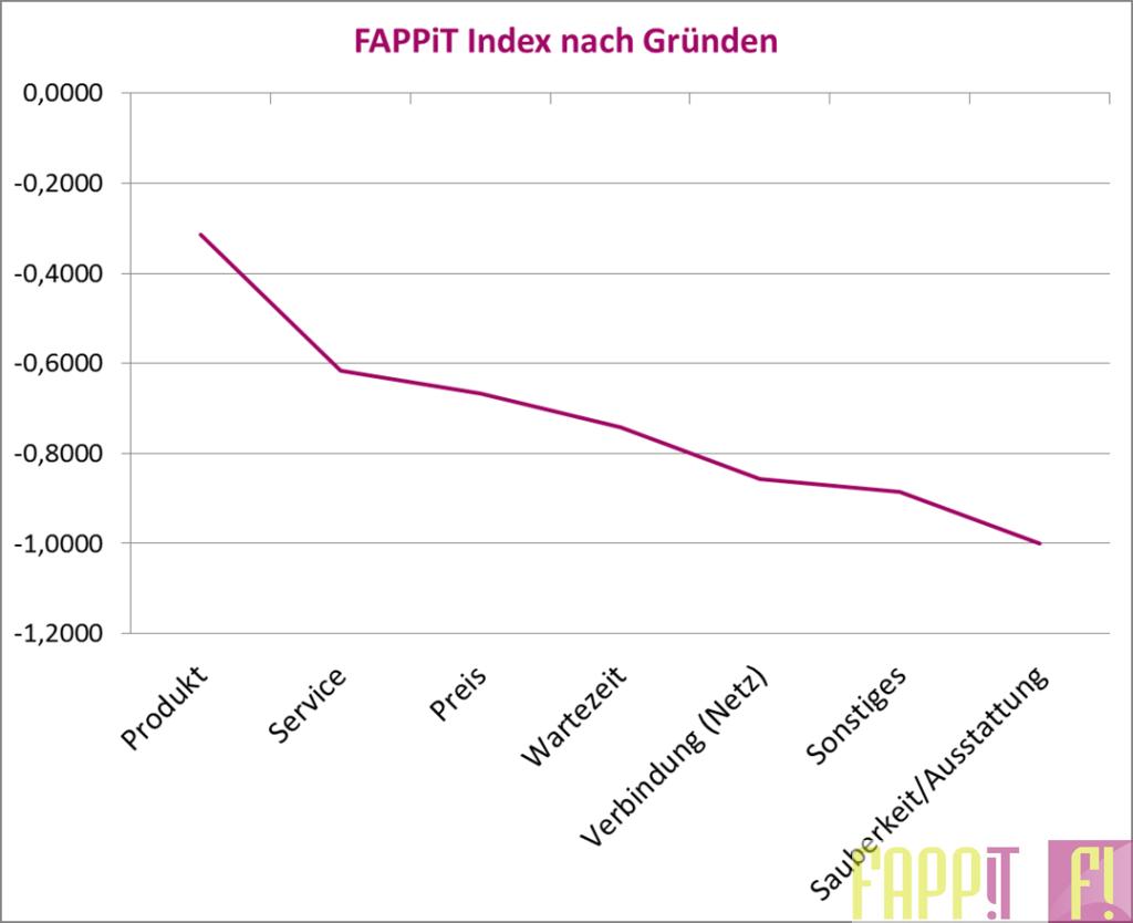 FAPPiT Index nach Gründen