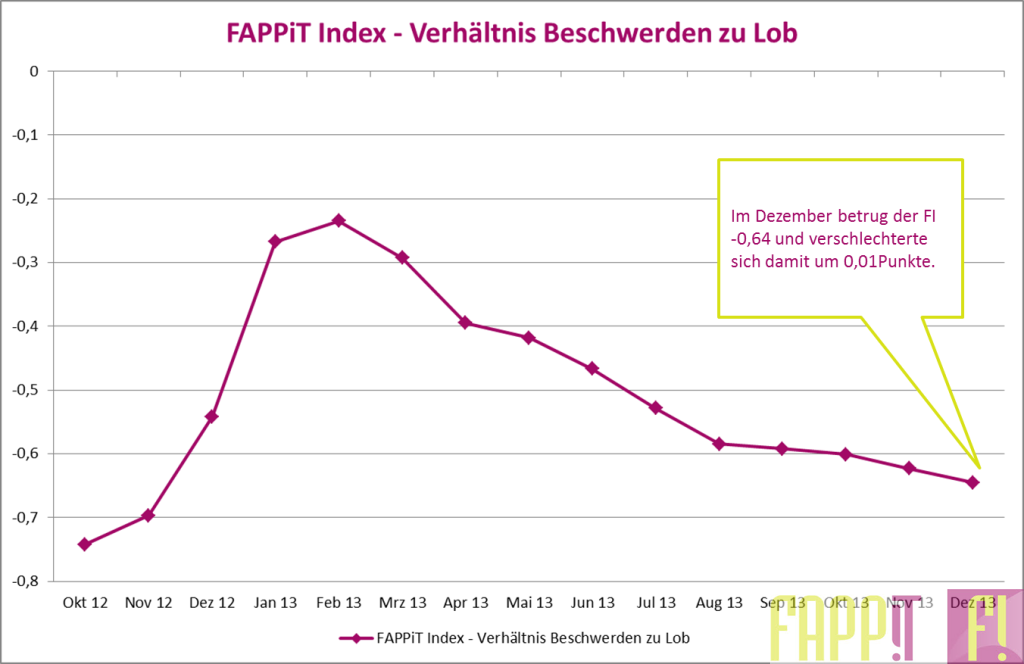 FAPPiT Index im Dezember